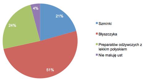 ankieta, jak się malują Polki, makijaż Polek, nawyki makijaż